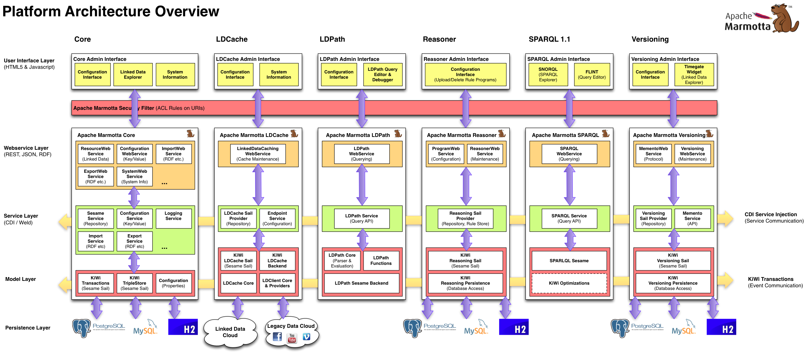 collection java web application architecture diagram pictures    apache marmotta platform